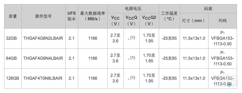 华为使用的东芝 UFS 2.0及UFS2.1产品型号 来源:东芝官网