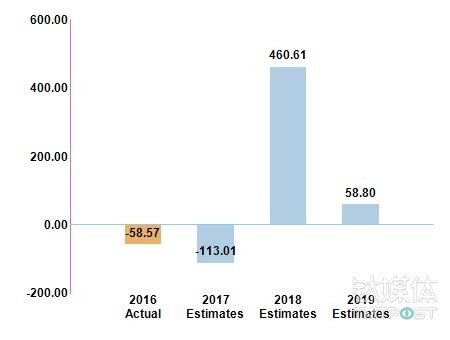 超高 P/E 同样也意味着极高的风险 来源:NASDAQ