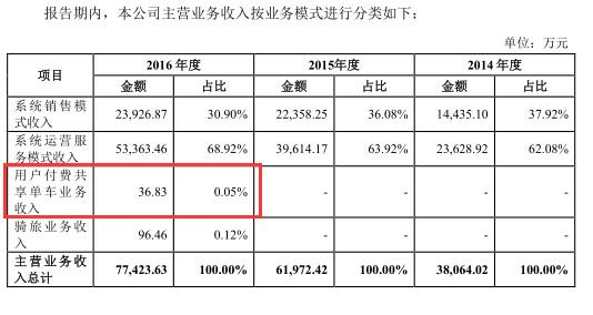 永安行报告期内主营业务收入情况 数据来源:永安行IPO招股书