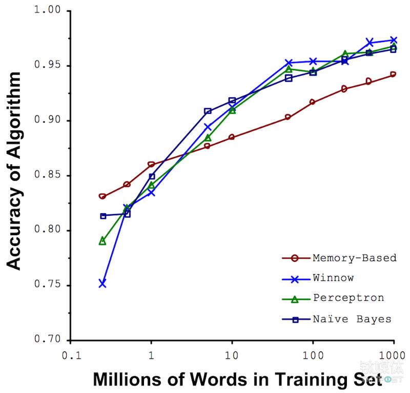 微软的研究员发现,算法的准确性随着数据量的增大而提升。图片来源/ucrel.lancs.ac.uk
