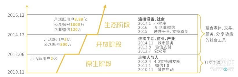微信影响范围成长历程,来源:《2016微信经济社会影响力研究》