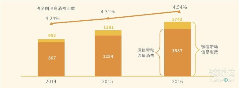 微信带动信息消费规模及占比图,来源:《2016微信经济社会影响力研究》