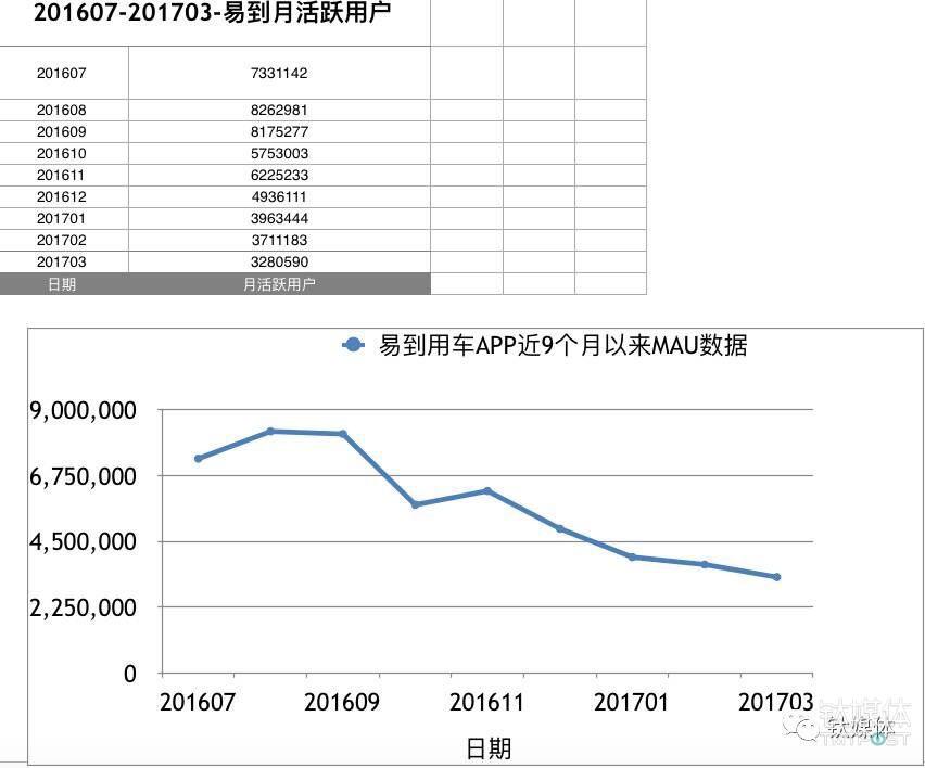 如上图所示,从2016年7月到2017年3月可以显而易见的看出,易到用车 App的活跃人数不断下降