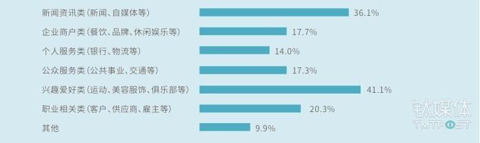 用户主要关注公众号类型,数据来源:中国信息通信研究院