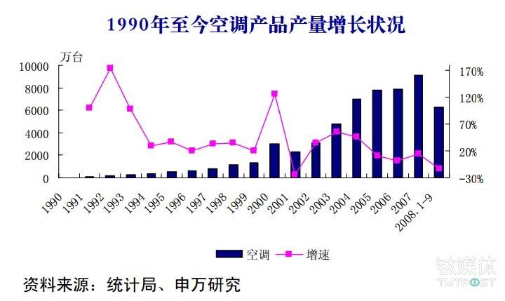 九十年代空调生产增长趋势 来源:申银万国