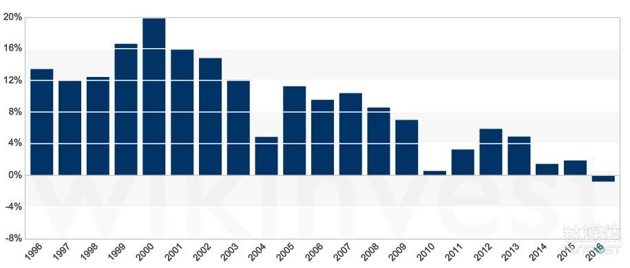Amazon 与沃尔玛营收同比增长比较 来源:wikinvest