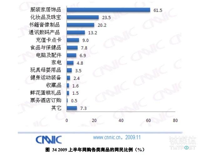 2009年网购消费类型 来源:CNNIC 报告