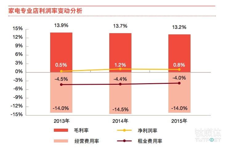 线下店面的利润率极低 来源:中国连锁经营协会与普华永道合作报告