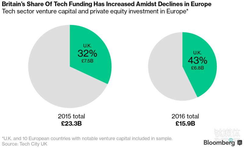 去年欧洲收到的科技类风投资金(159亿英镑)与2015年(233亿英镑)相比下降了32%,投资人对英国的青睐却逆势上扬。