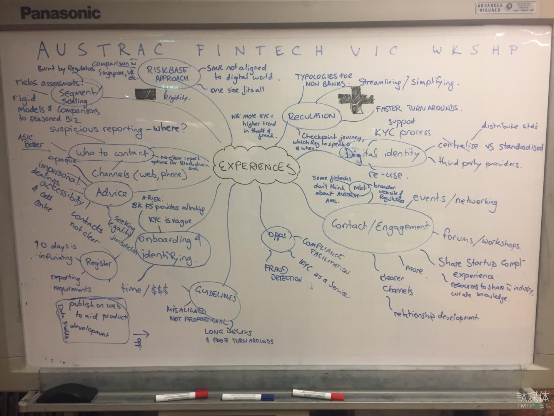 Fintech创业者们的想法写满了小白板