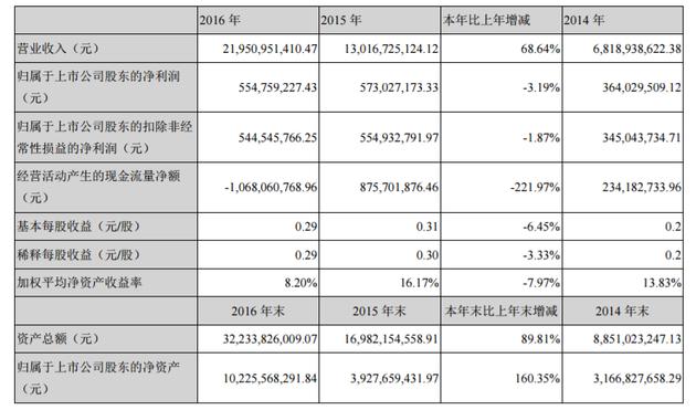 乐视网2016年主要会计数据和财务指标