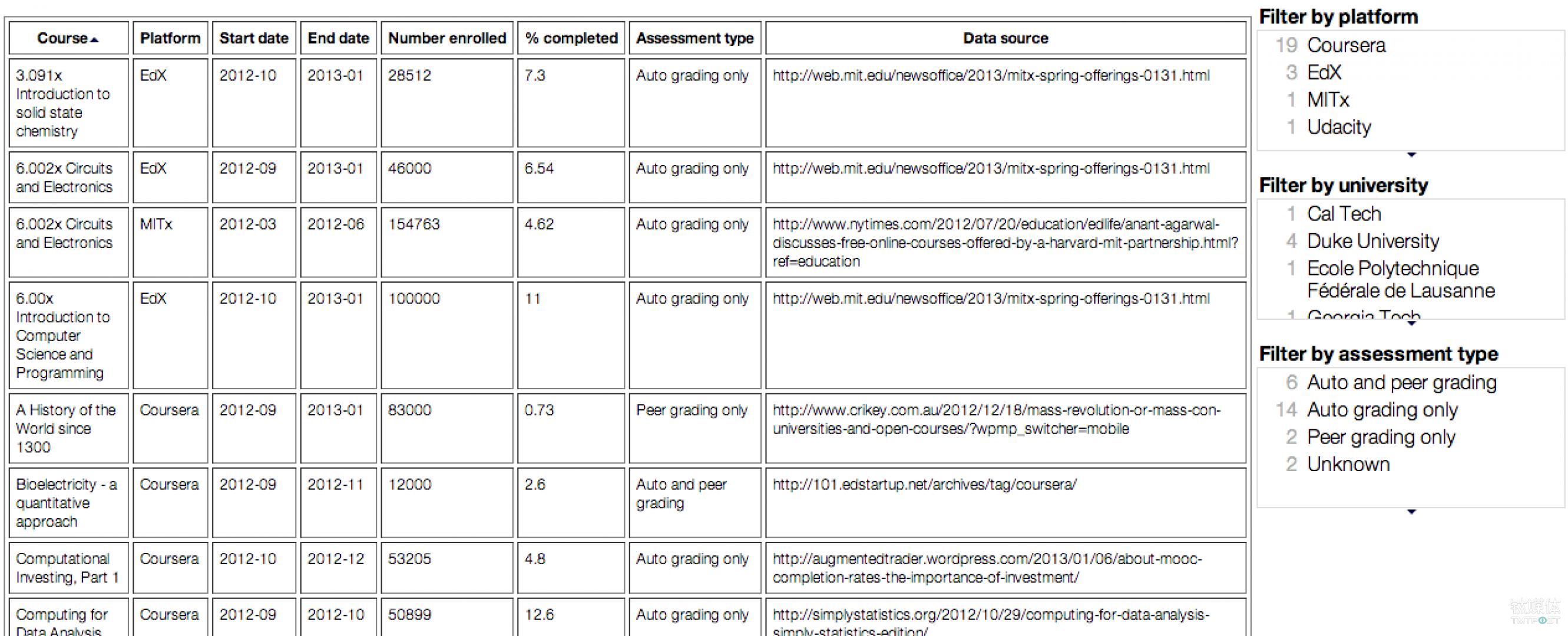 绝大多数注册者并没有按照规划完成 MOOC 学习规划 来源:mfeldstein