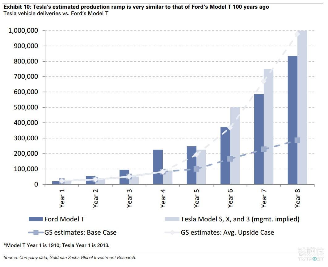 高盛对特斯拉产量的预期 来源:Zero Hedge
