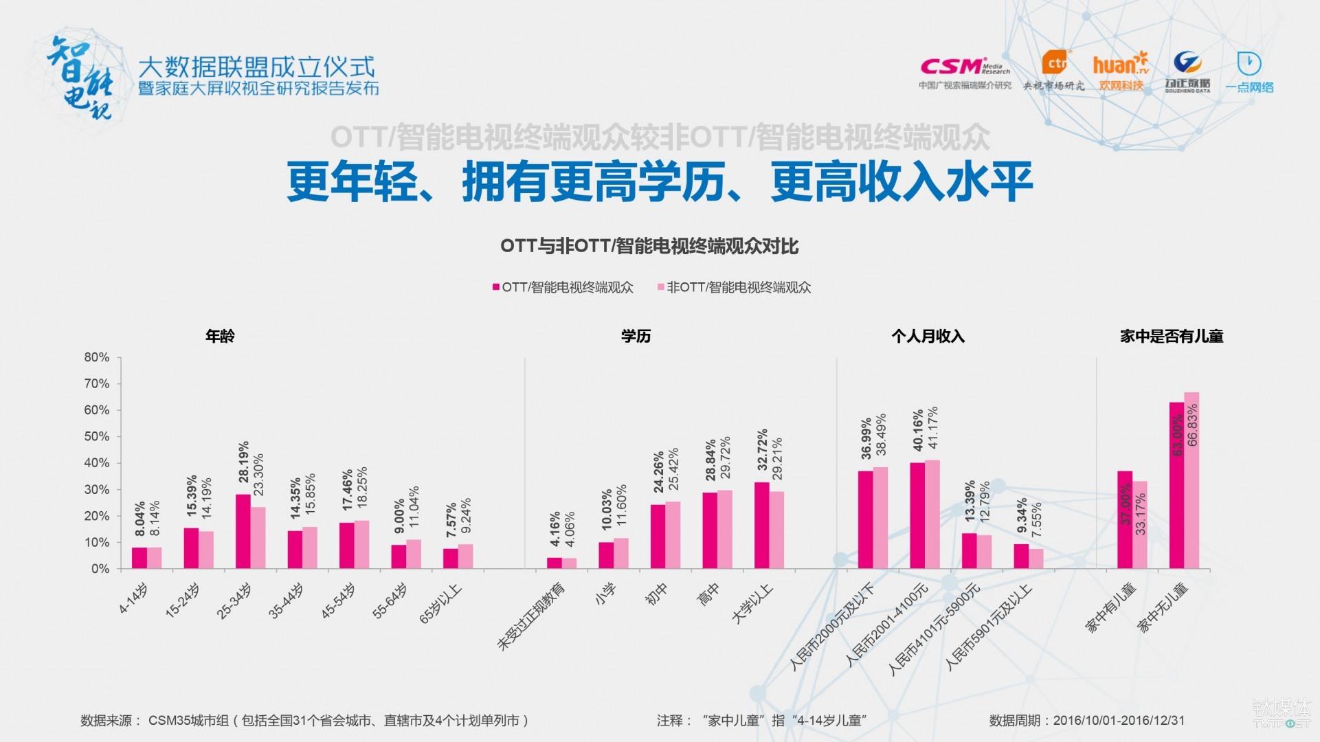 OTT/智能电视终端观众更年轻、更高学历、更高收入水平