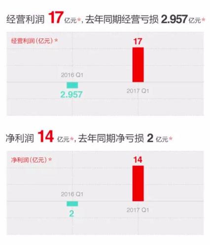 京东一季度营收762亿元,并实现扭亏净利达14亿 | 钛快讯