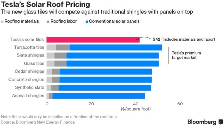 特斯拉太阳能瓦片价格分析。图片来源/Bloomberg.com