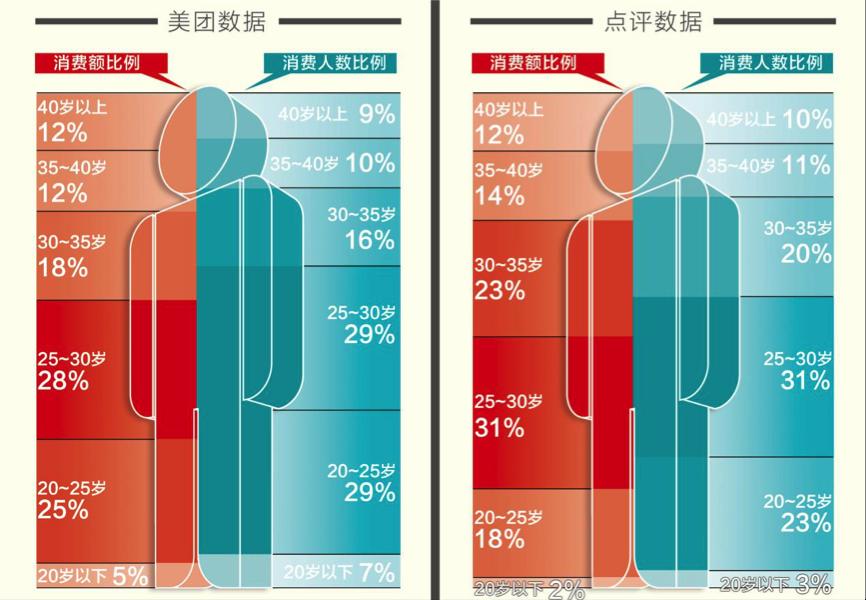 美团、大众点评APP的消费人数比例中,20-35岁的年轻人占比均为74%。而这类人群对于消费额的贡献占比也超过七成。