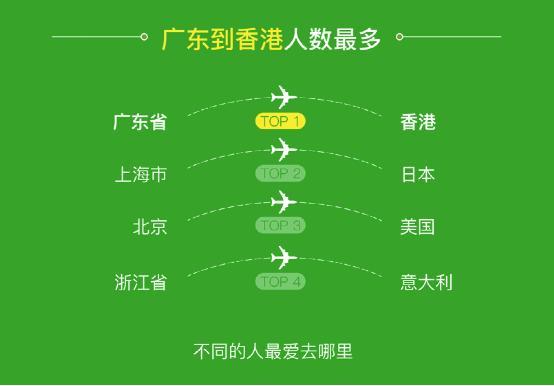 """微信""""五一""""跨境花費申報:主力從韓國轉向板橋泰國"""