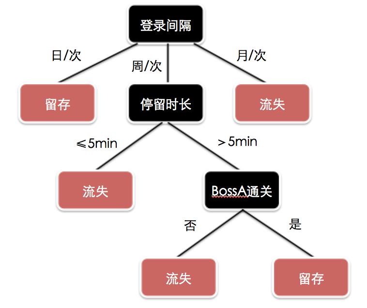 也就是说,当我们用id3算法为图中决策树划分特征时,我们会拥有一个