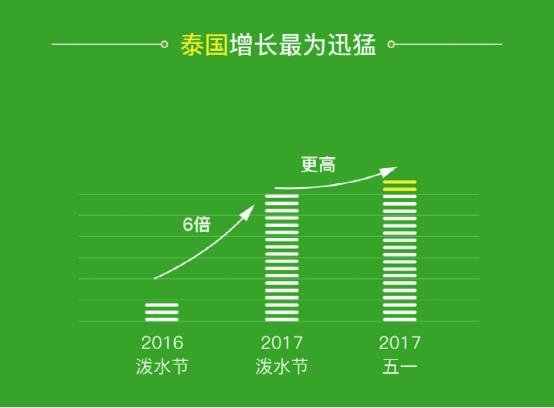 """微信""""五一""""跨境消费报告:主力从韩国转向香港泰国"""