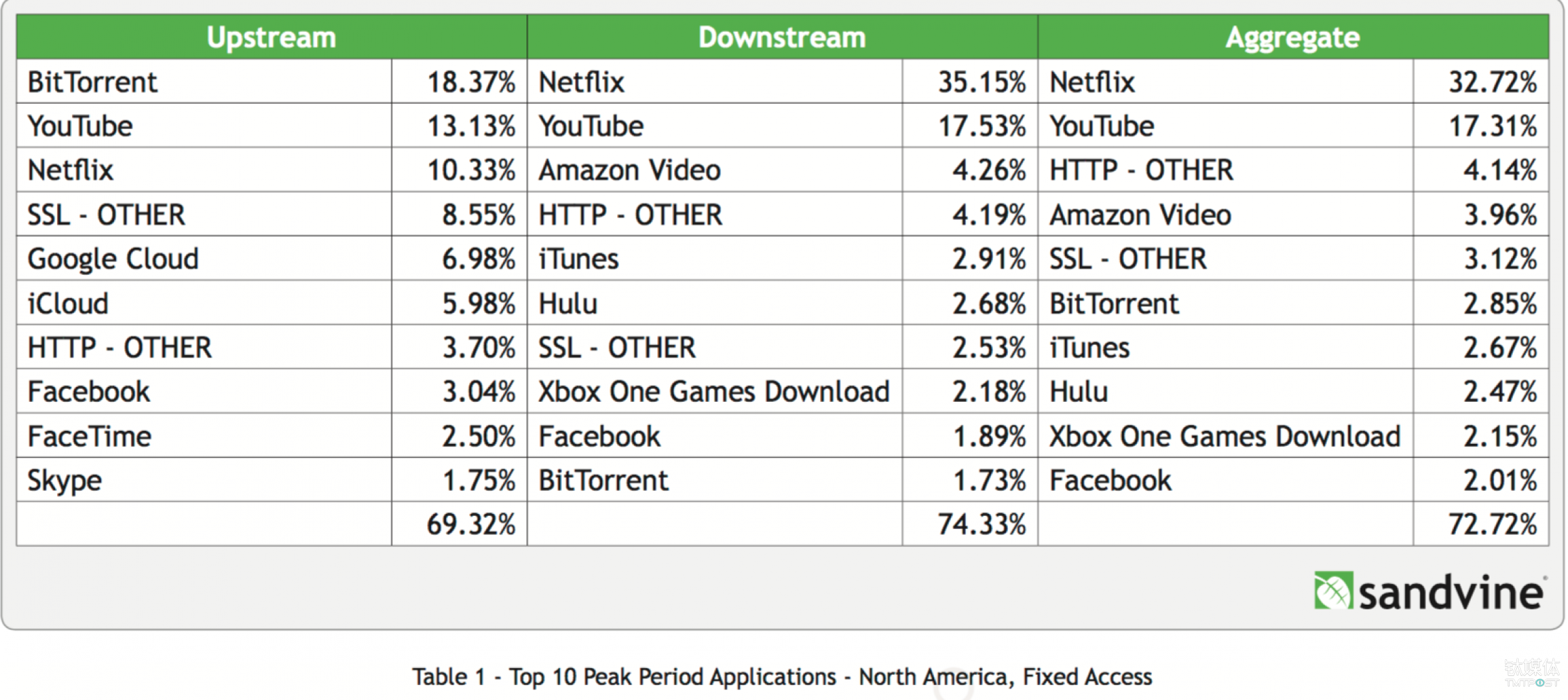 BitTorrent 已经渐渐成为明日黄花 来源:Sandvine