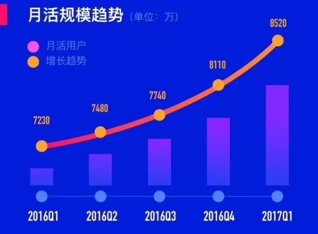Momo's monthly active users growth