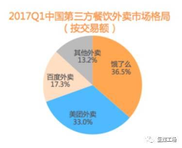 该报告还显示,饿了么的活跃用户在整体互联网用户中覆盖率达到7.26%,美团外卖为5.61%,百度外卖仅为2.58%。