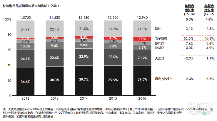 电商和便利店渠道继续保持强劲增长势头,但大卖场的增长放缓,甚至出现下滑