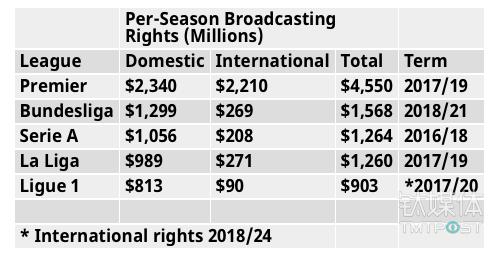 转播收入现在已经成为各大联赛最重要的收入来源 来源:Forbes