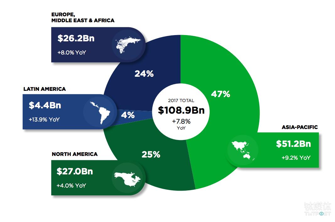 经济发展水平越高的地区,其游戏市场规模也越大 来源:newzoo