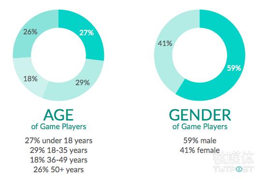 35岁以下用户是主要的游戏玩家群体 来源:ESA