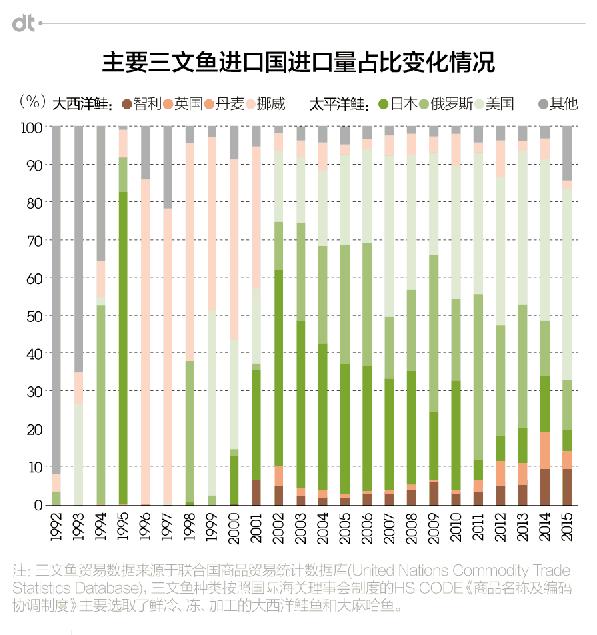 1992年-2015年各三文鱼产地进口量(图片来自DT财经)