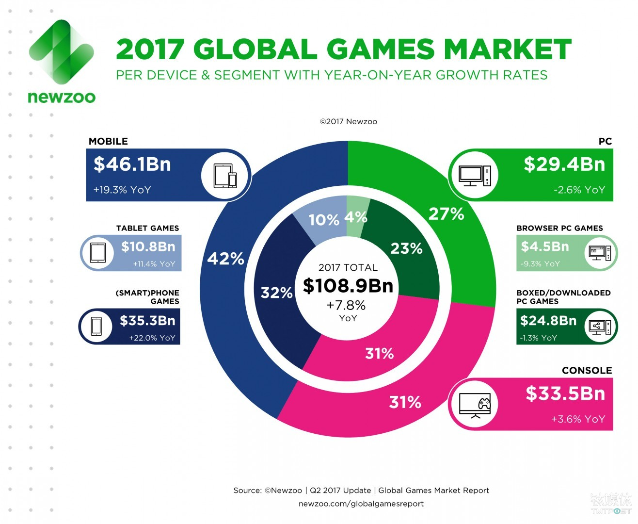 游戏产业在未来将继续保持高速发展 来源:newzoo