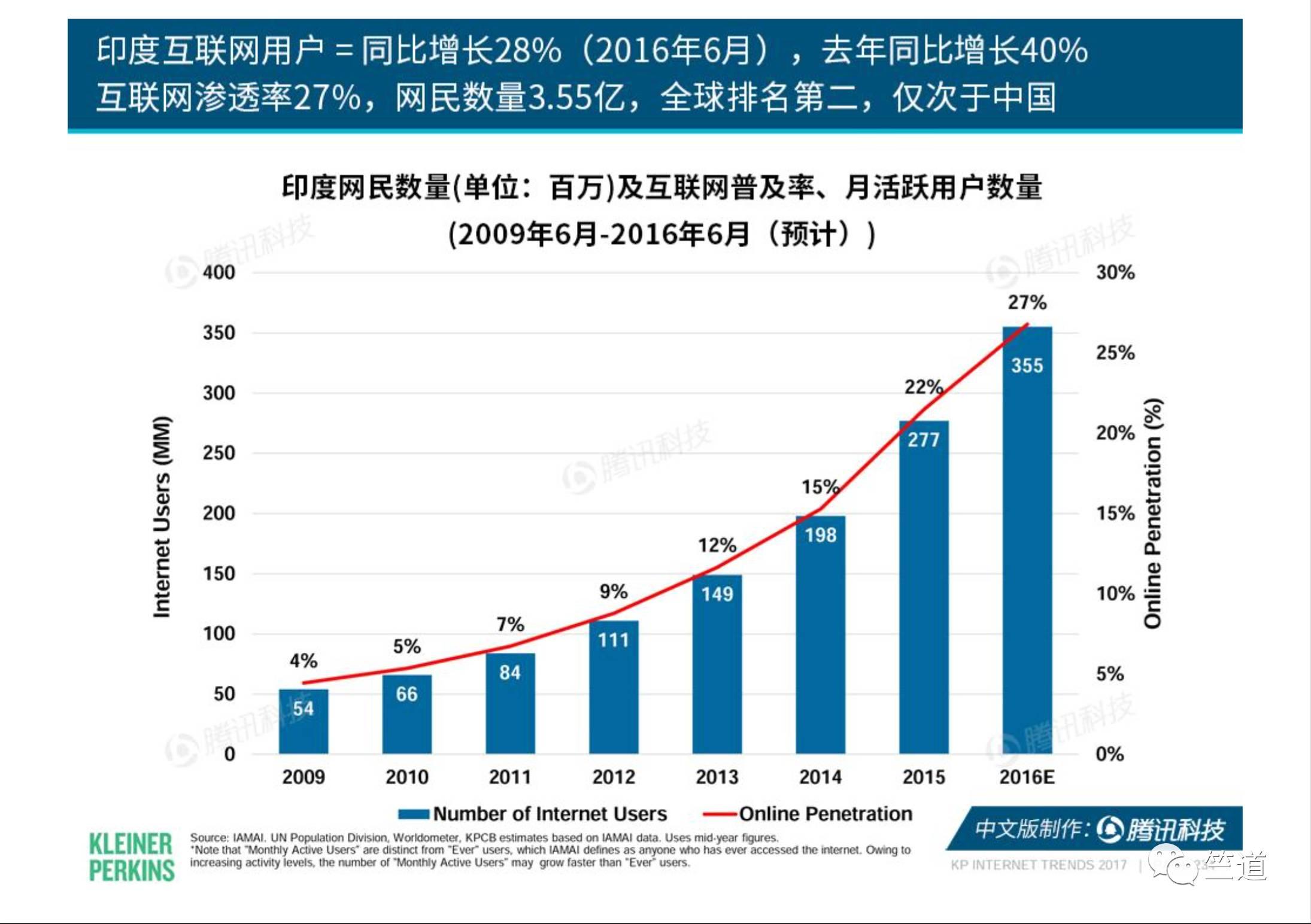 gdp中国 印度_2016年美国gdp是18.59万亿美元,中国gdp是11.19万亿美元,而印度是2.26万亿美元,美国gdp是印度的8倍多,中国gdp是印