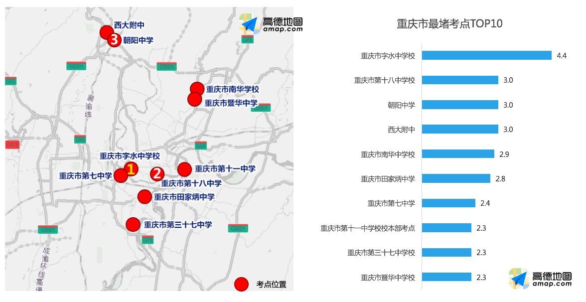 攻略对各地周边道路较为拥堵的考点TOP 10进行了预测。其中,重庆城区的考点密集且拥堵程度较高。而居于最堵考点TOP 10榜首的重庆市字水中学校,拥堵延时指数达4.4,远高于北上广深等一线城市最堵考点。