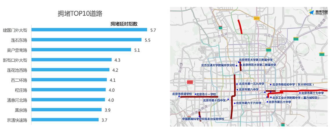 攻略还对各地高考日早上影响前往各考点较为拥堵的TOP 10道路进行了预测。以北京市攻略为例,建国门外大街、莲石东路、菜户营南路位列前三位,这三条路在高考日早上的拥堵延时指数预计都将达到5以上。