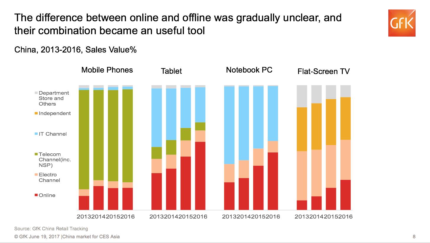 红色部分为线上市场份额。数据来源:GFK中国