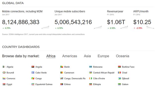 全球总体和单个订阅用户的实时跟踪情况