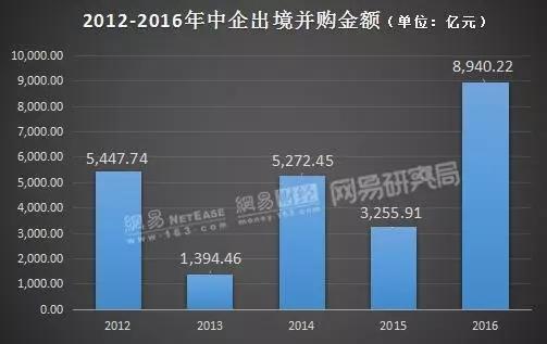 2012-2016年中企出境并购交易额(来源:Wind 制图:网易研究局)