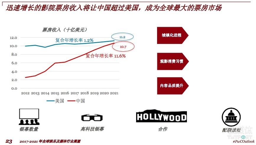 迅速增长的影院票房收入将让中国超过美国,成为全球最大的票房市场,