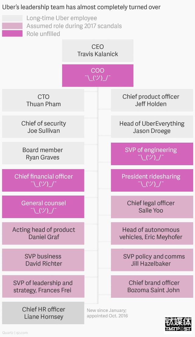最新Uber管理层结构示意图:浅灰色为Uber长期员工,浅粉色为近期可能上位的高管,水红色为目前职务空缺。可以看出,在COO缺失的情况下,所有人都需向CEO卡拉尼克汇报,这种管理手段在现实中很低效。图片来源/Quartz。