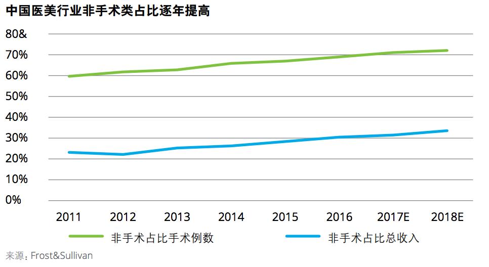 (图表来源:德勤《中国医疗美容市场分析2017》研究报告)