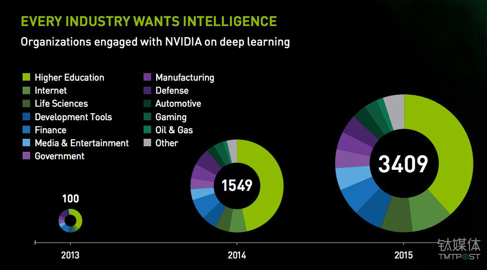 AI 已经成为 Nvidia 不可忽视的业务动力 来源:Nvidia 财报