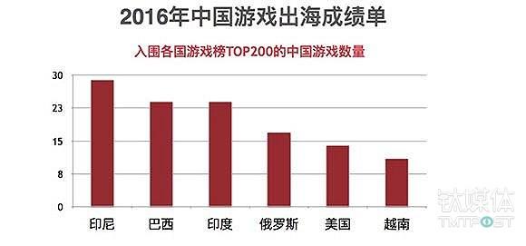 米飞提供的中国游戏出海报告