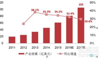 全球智能语音产业规模持续增长