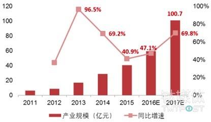 中国智能语音产业规模持续增长