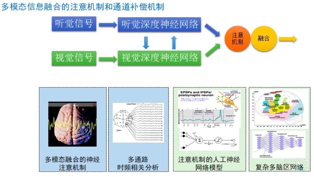 【钛坦白】中科院副研究员、极限元技术副总裁温正棋:人机交互相关的核心技术