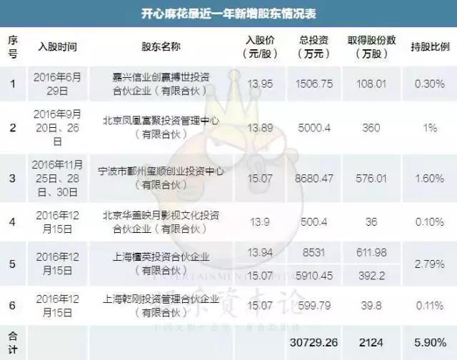 从时间看,上述6家公司都是最近一年投资的,都算是突击入股,尤其是檀英投资等3家投资机构,入股时间为2016年12月15日,距离开心麻花向北京证监局报送上市辅导备案材料的时间(2017年1月16日)仅为1个月。