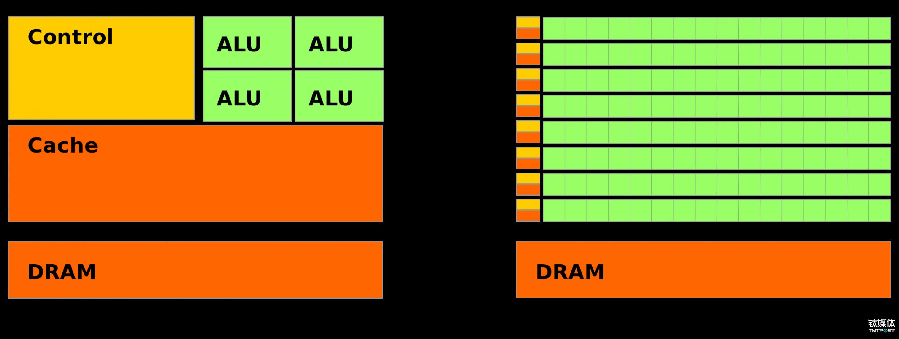 和 CPU 计算相比,GPU 计算有着不小的优越性