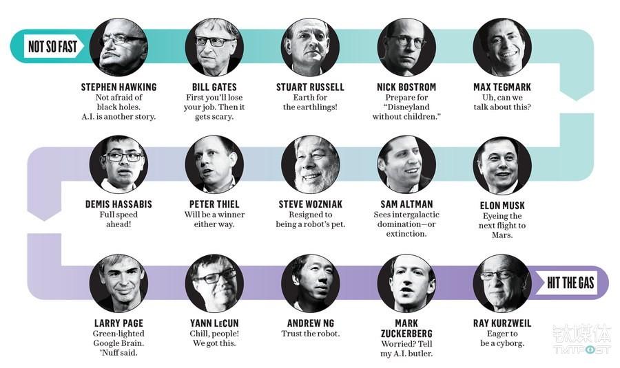 科技大佬们对AI所持的不同态度。图片来源/vanityfair.com